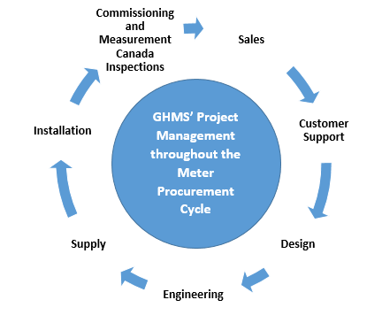 GHMS provides services throughout the meter procurement cycle
